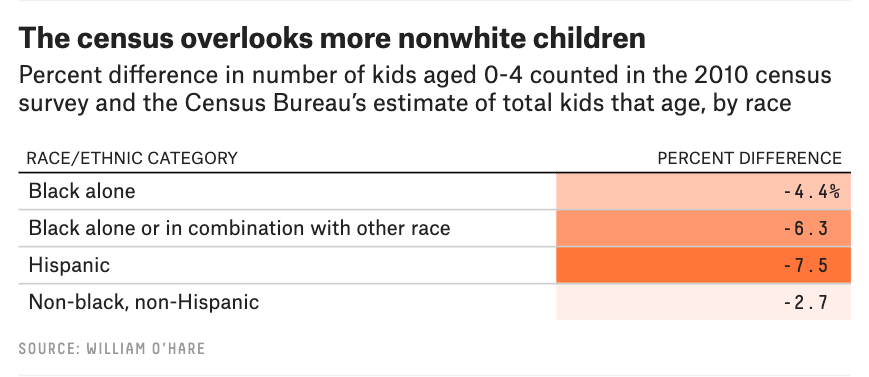 """According to an analysis by FiveThirtyEight, the Census undercounts black and Latinx children at greater rates than white children."""