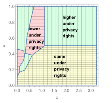A plot from the paper showing the benefits of privacy rights by consumer valuation for a certain parameter setting.