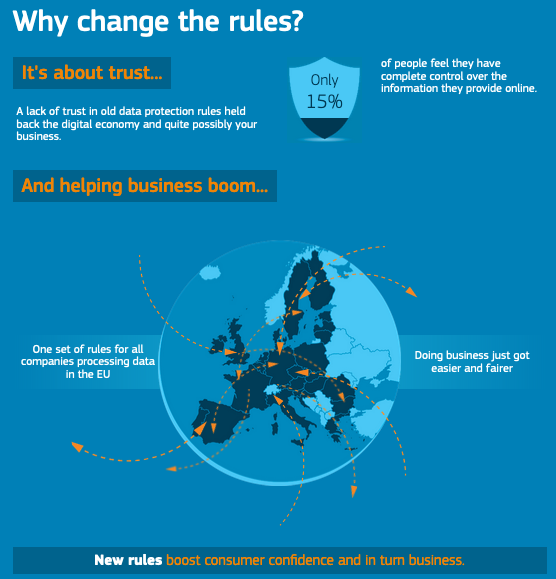 Infographic published by the European Commission promoting the GDPR.