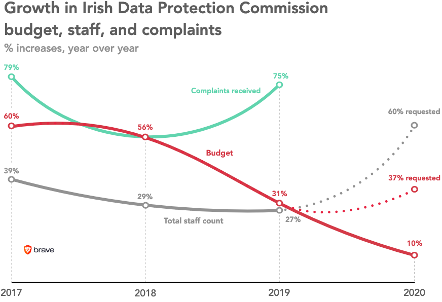 According to a Brave report, Ireland's Data Protection Commission has faced critical shortages. Many EU regulators have faced the same issues.