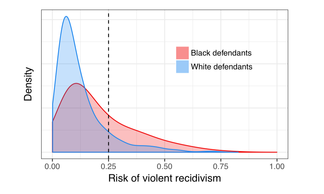 An empirical distribution of violent recidivism by race demonstrating how disparate impacts in algorithmic sentencing decisions might occur. See this excellent blog post for a longer discussion of the need for computing fair distributions.